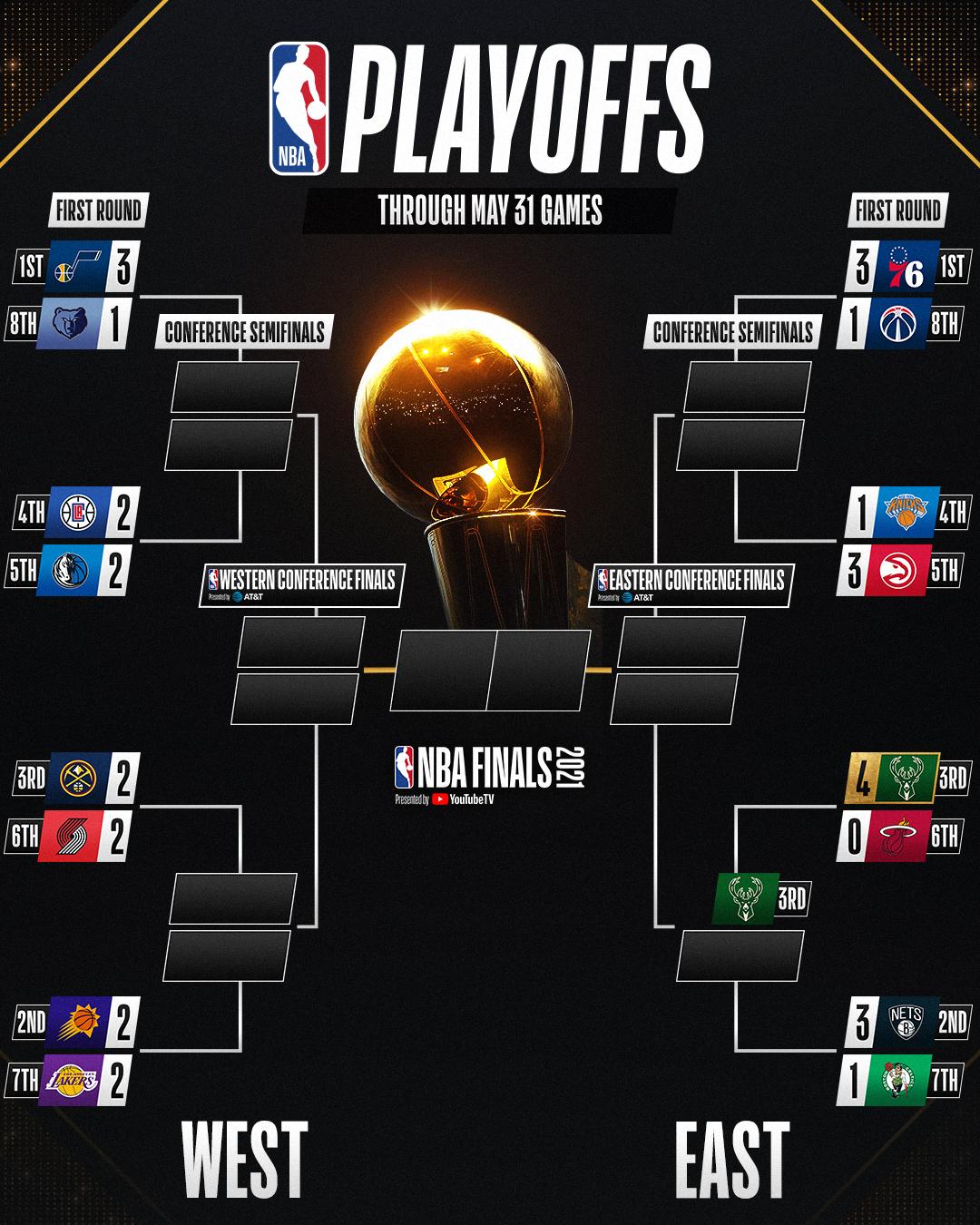 Kết quả NBA 1/6: Sao công thủ toàn diện rời sân, 76ers thất bại trước Wizards