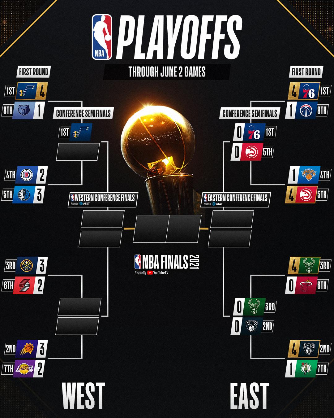 """Kết quả NBA 3/6: Doncic tung """"phép màu"""", xác định thêm 3 đội đi tiếp"""